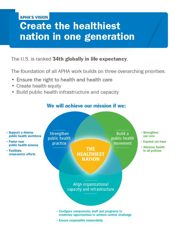 APHA's vision create the healthiest nation in one generation