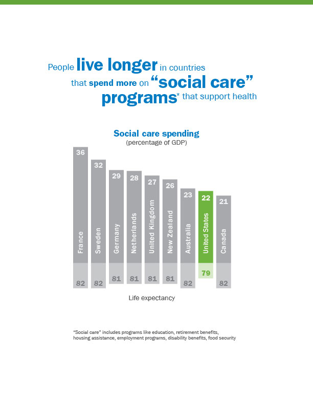 social care and health care spending comparison