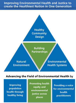 what are the importance of environmental health
