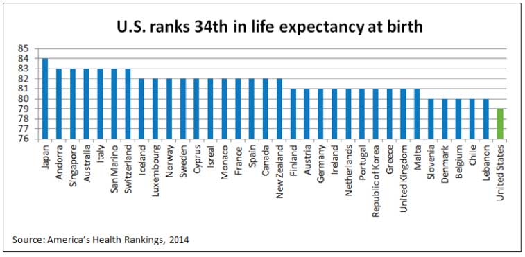 U.S. life expectancy compared to 33 other countries